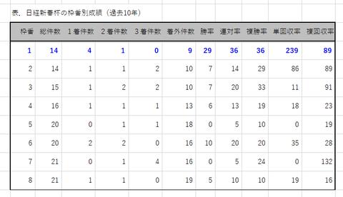 日経新春杯の枠番別成績