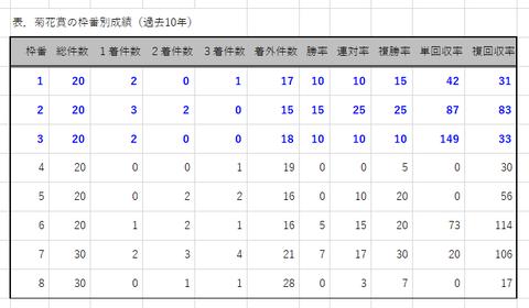 菊花賞の枠番別成績