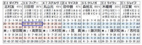 フィアーノロマーノ(川田騎手2)