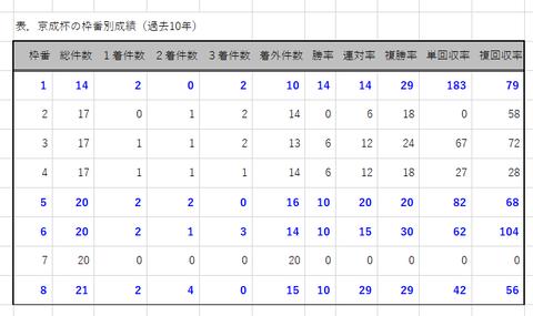 京成杯の枠番別成績