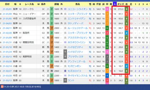 矢作芳人厩舎2