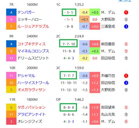 東京競馬場の馬場傾向2