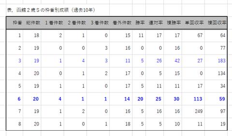 函館2歳Sの枠番別成績