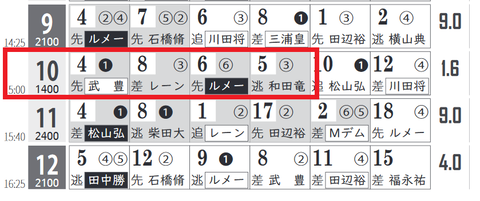 東京10R0