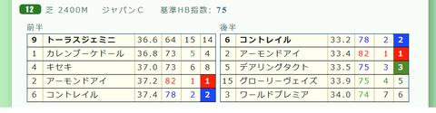 ジャパンCの「推定3ハロン」