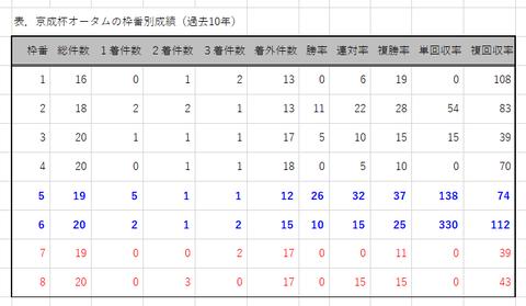 京成杯AHの枠番別成績