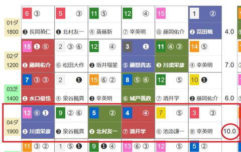 京都4Rの馬券2