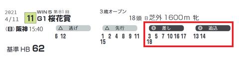 「脚質チェック」桜花賞