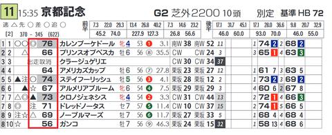 「基準ハイブリッド指数」京都記念