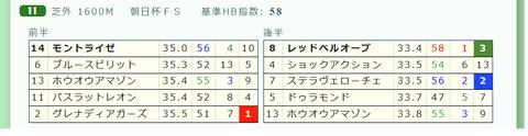 「推定3ハロン」朝日杯FS