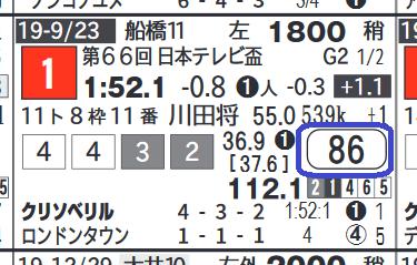 クリソベリル(日本テレビ盃)