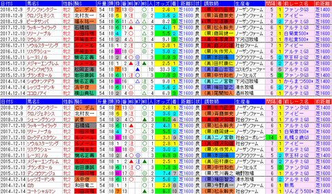 「データパック」阪神JF