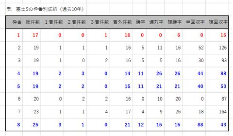 富士Sの枠番別成績