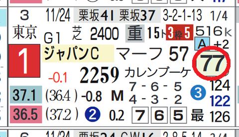 スワーヴリチャード(ジャパンC)