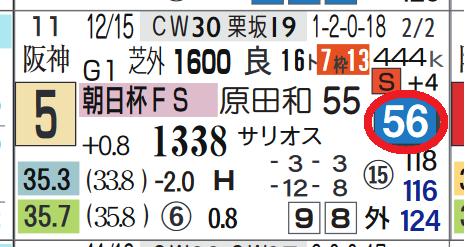 プリンスリターン(朝日杯FSの「ハイブリッド指数」)