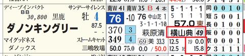 ダノンキングリー(横山典弘騎手)