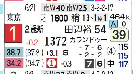 ブルーシンフォニー(上がり最速)