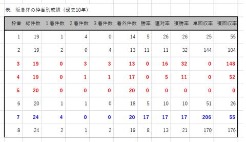 阪急杯の枠番別成績