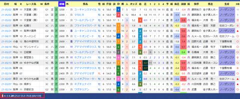 友道康夫厩舎3