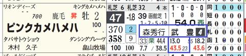 ピンクカメハメハ(「騎手×厩舎成績」)