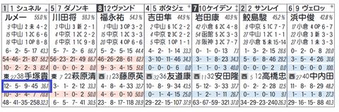 ケイデンスコール(手塚厩舎)