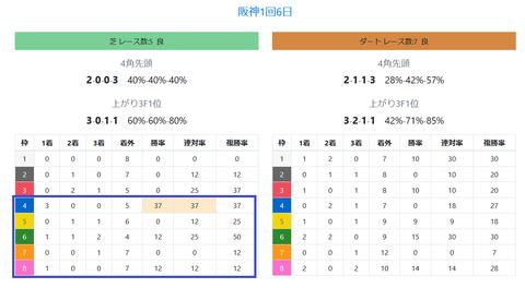 阪神の馬場傾向2