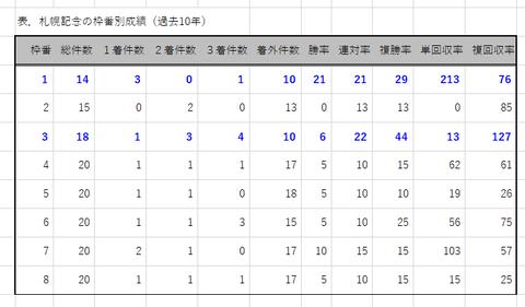 札幌記念の枠番別成績