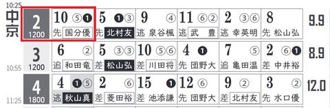 中京2R0