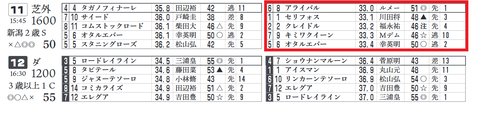 「推定3ハロン」新潟2歳S
