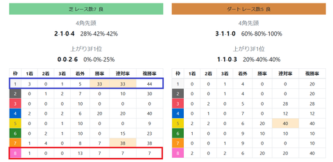 函館の芝の馬場傾向2