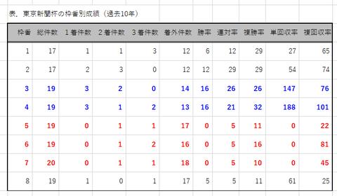 東京新聞杯の枠番別成績