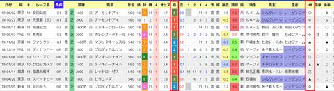 国枝厩舎+オープンの1人気