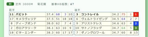 「推定3ハロン」菊花賞2