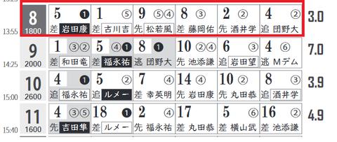 阪神8R0