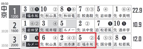 中京3R0