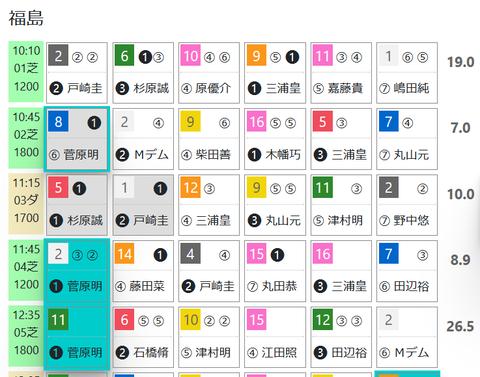 福島2R3