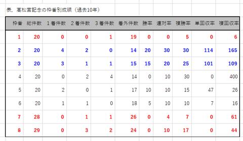 高松宮記念の枠番別成績
