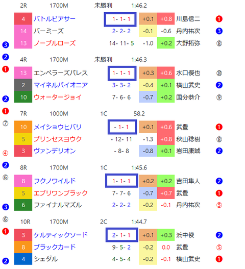 札幌のダート2