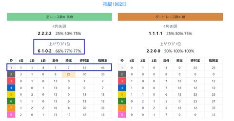 福島の馬場傾向