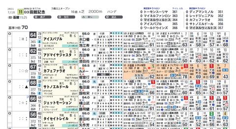 函館記念の想定版