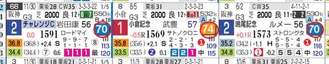 トリオンフ(近3走)