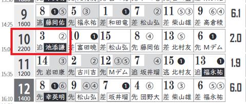 中京10R3