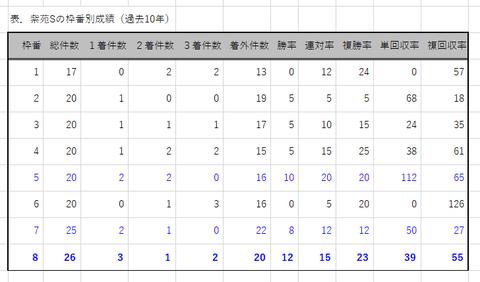 紫苑Sの枠番別成績