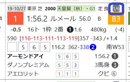 アーモンドアイ(天皇賞・秋で最先着)
