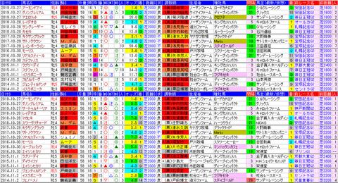 「データパック」天皇賞(秋)