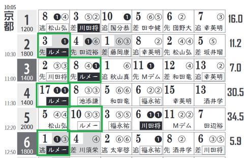 京都2R0