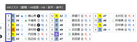 東京12R3