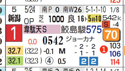 ライオンボス(韋駄天S)