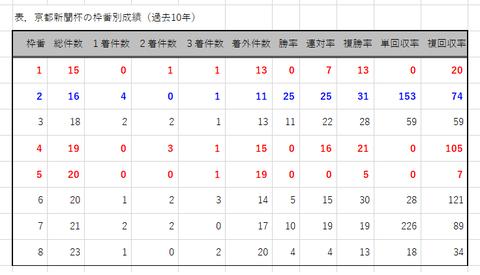 京都新聞杯の枠番別成績