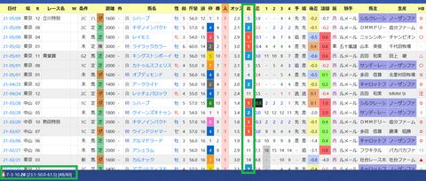 藤沢和雄厩舎2